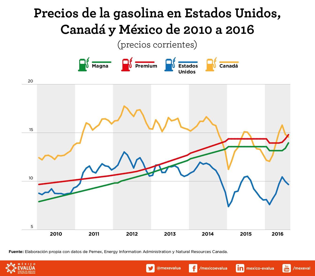 México Evalúa: Hacienda debe ser transparente en el método de cálculo del precio de la gasolina