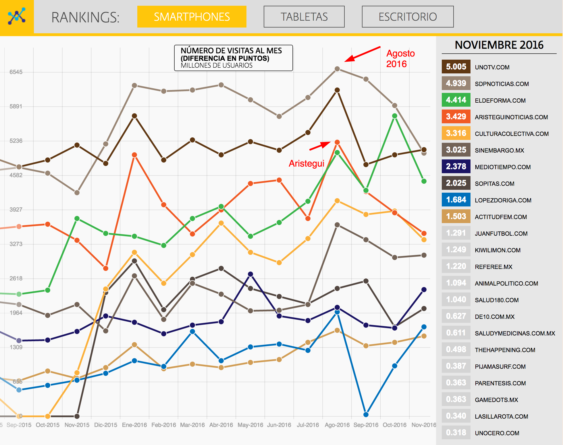 Ranking de Medios Nativos Digitales, a noviembre de 2016. Agosto, con pico máximo en móviles.