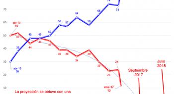 Proyección de la aprobación de la gestión de Peña Nieto con función polinomial.
