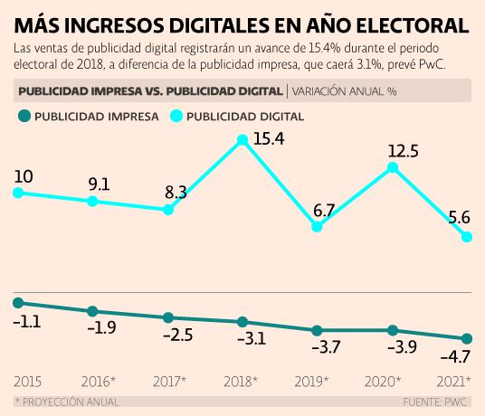 PwC México. Circulación y publicidad de periódicos. Más ingresos digitales en año electoral.