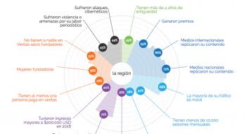 Punto de inflexión. Impacto, amenazas y sustentabilidad. Datos regionales. Fuente: SembraMedia y Omidyar Network.