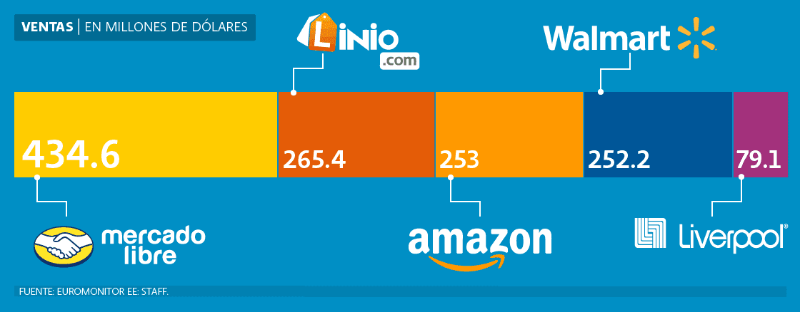 ¿Quién es quién en el comercio electrónico de México? Según de Euromonitor: Mercado Libre, Linio, Amazon, Walmart y Liverpool son los líderes.