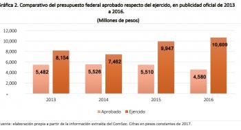 Publicidad oficial. Gasto aprobado respecto al gasto ejercido, 2013-2016. Reporte de Fundar.