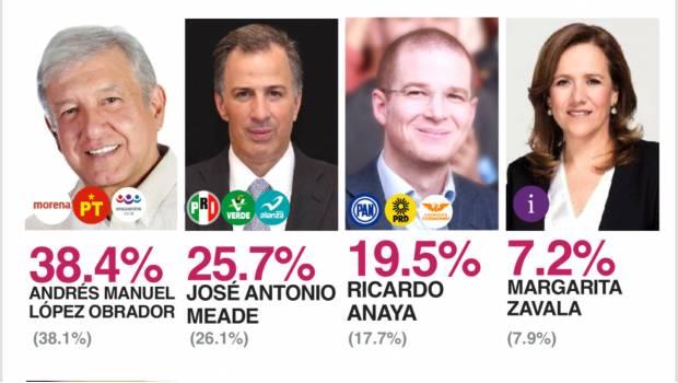 Encuesta de preferencias electorales de SDP Noticias. Febrero 2018.