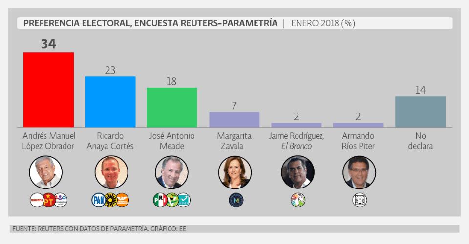 Encuesta preferencia eleccion presidencial, de Reuters-Parametría. Febrero 2018.