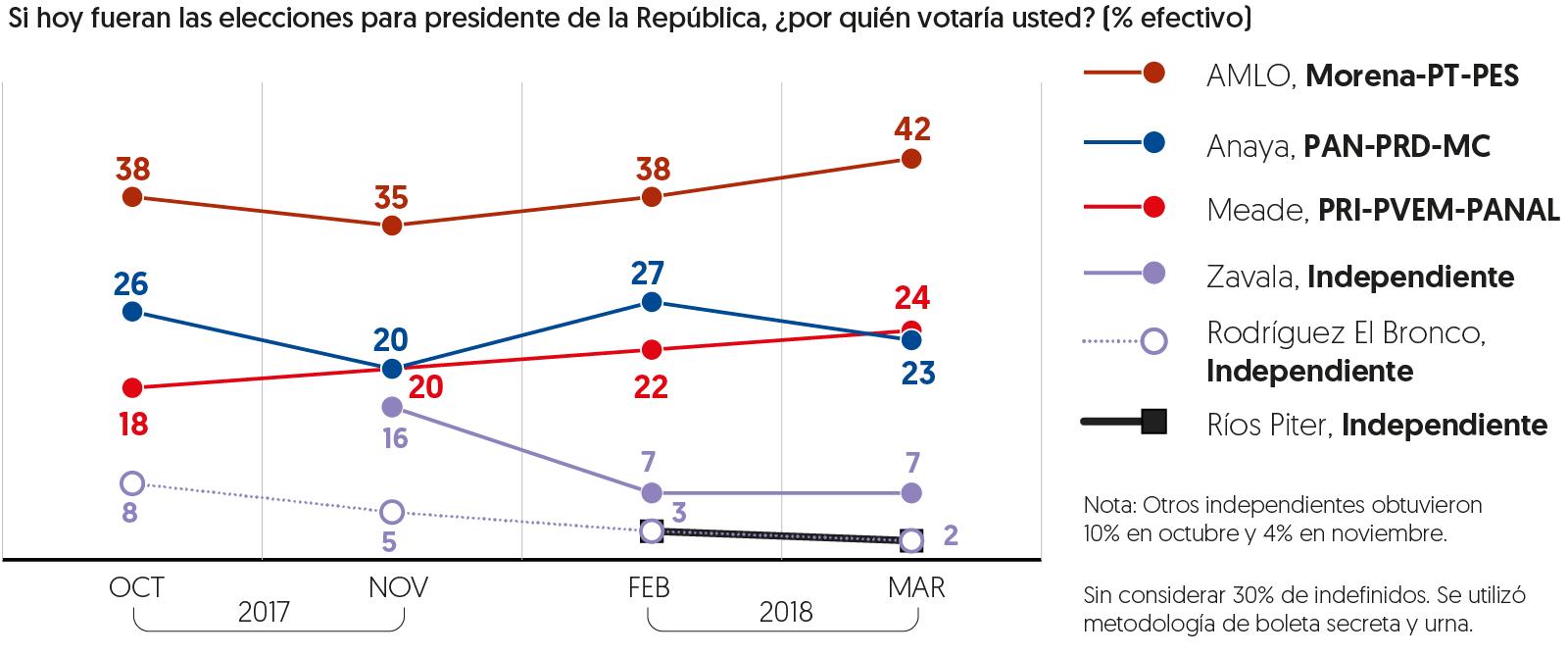 Encuesta de preferencias electorales de El Financiero, publicada el 22 de marzo de 2018.