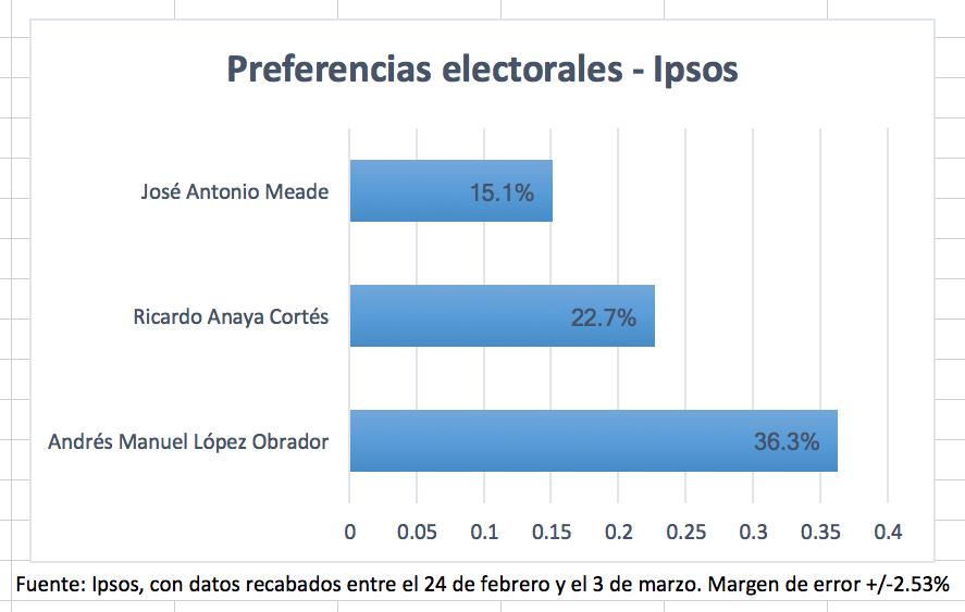 Encuesta de preferencias electorales de Ipsos. Publicación: 8 de marzo de 2018.