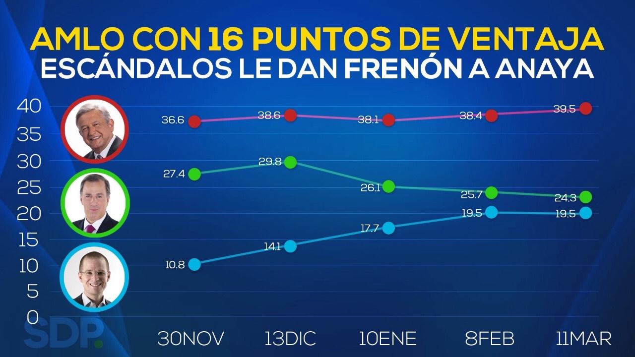 Encuesta de preferencias electorales de SDP Noticias en Facebook. Publicación: 11 de marzo de 2018