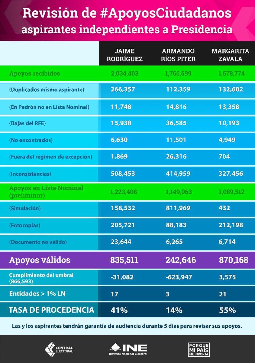Reporte final del INE sobre apoyos recibidos por los aspirantes presidenciales independientes. Umbral de firmas exigidos por ley. 17 de marzo de 2018.
