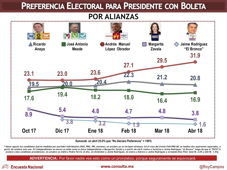 Encuesta de preferencias electorales de Consulta Mitofsky. Publicación: 18 de abril de 2018