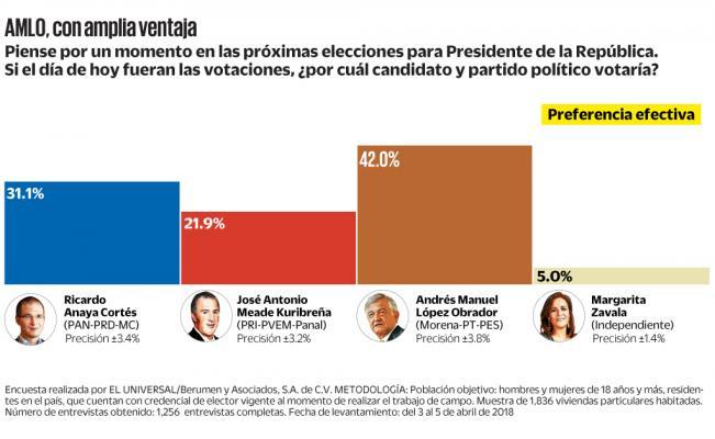 Encuesta de preferencias electorales de <em>El Universal</em> y Berumen y Asociados. Publicación: 9 de abril de 2018