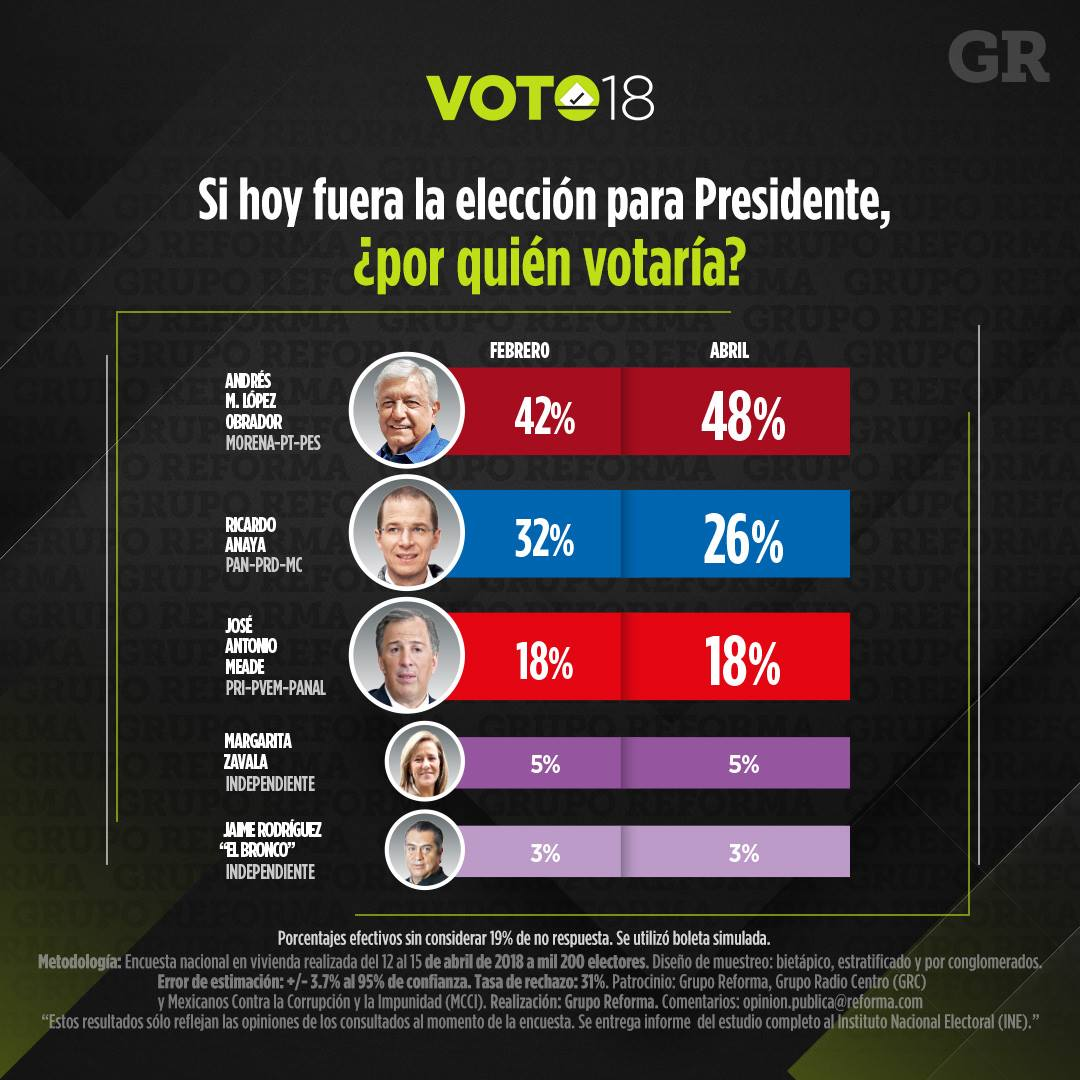 Encuesta de preferencias electorales de Reforma. Publicación: 18 de abril de 2018