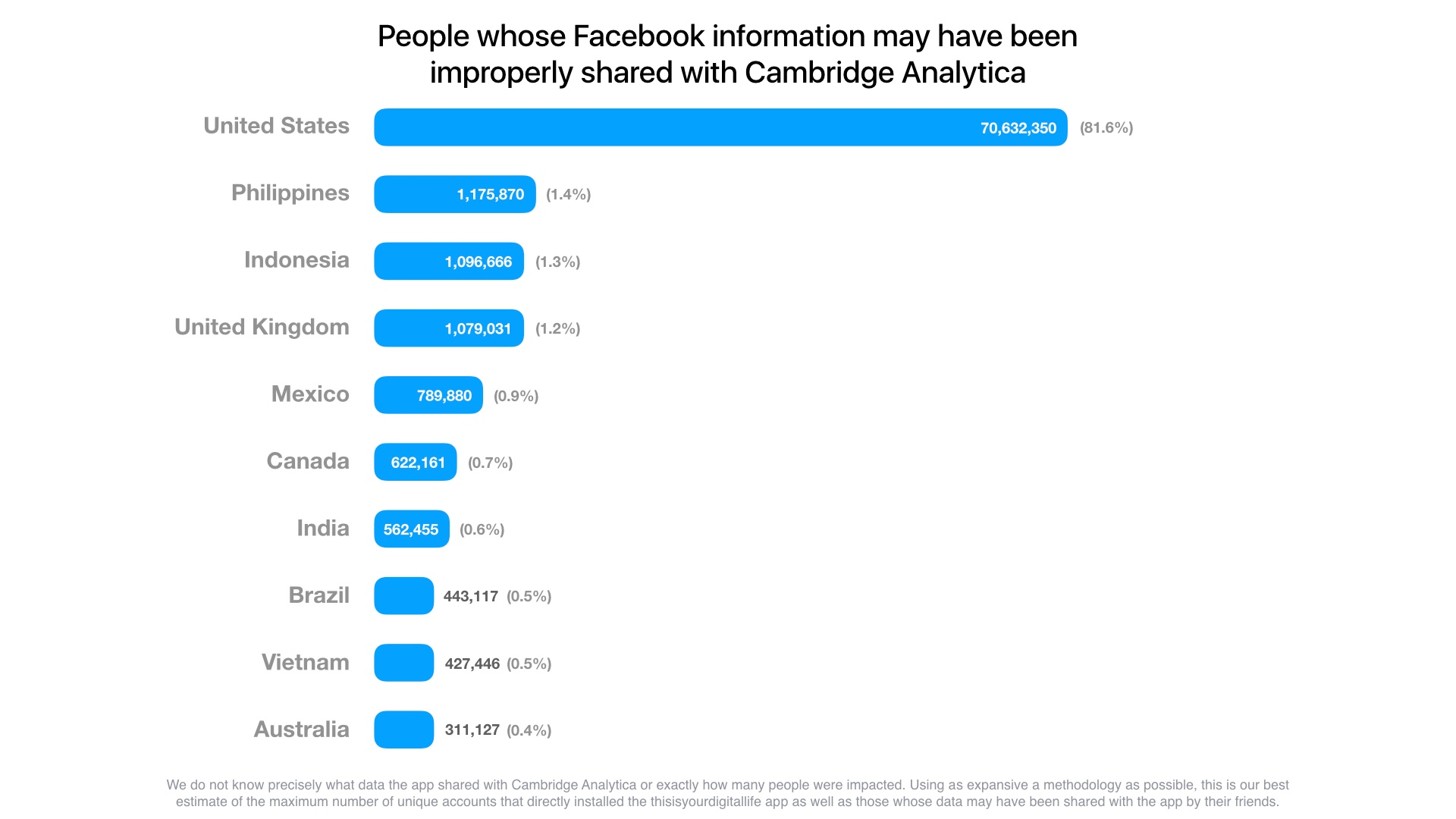 Facebook: países con mayor número de usuarios impactados por la extracción de datos de Cambridge Analytica.