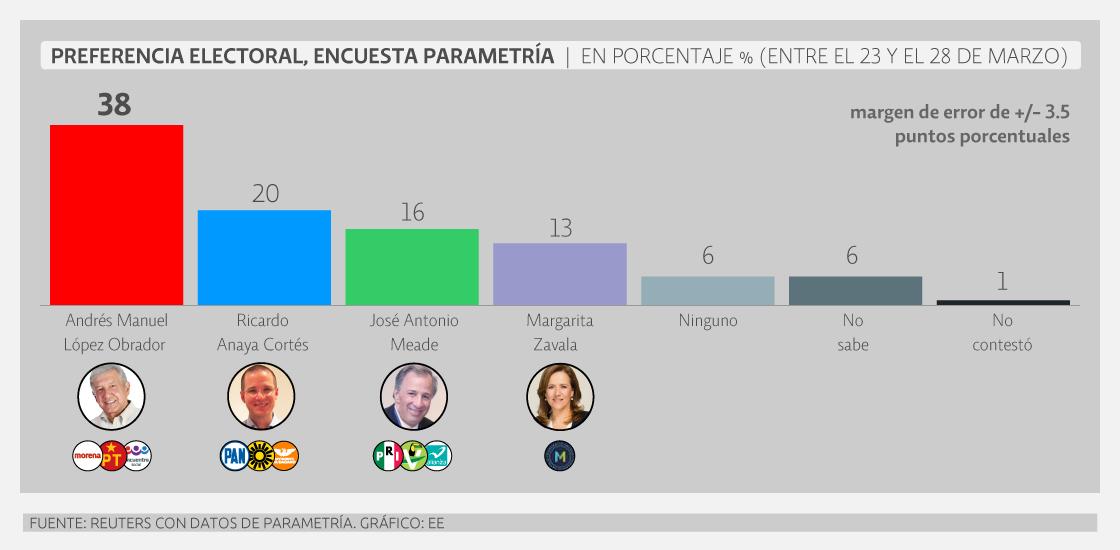 Encuesta de preferencias electorales de Reuters-Parametría. Publicación: 2 de abril de 2018