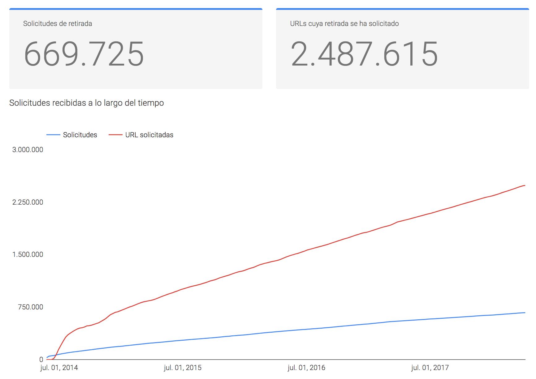 Solicitudes de eliminación de enlaces a Google. Reporte de Transparencia, 2014-2018.