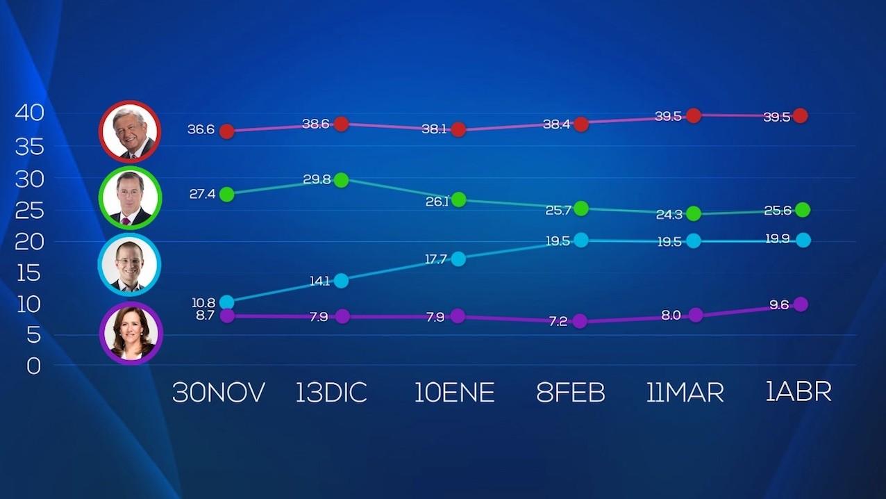Encuesta de preferencias electorales de SDP Noticias en Facebook. Publicación: 1 de abril de 2018