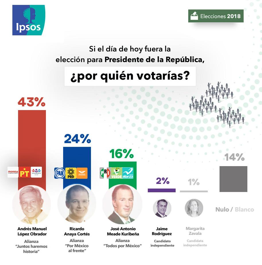 Encuesta de preferencias electorales de Ipsos. Publicación: 17 de mayo de 2018.