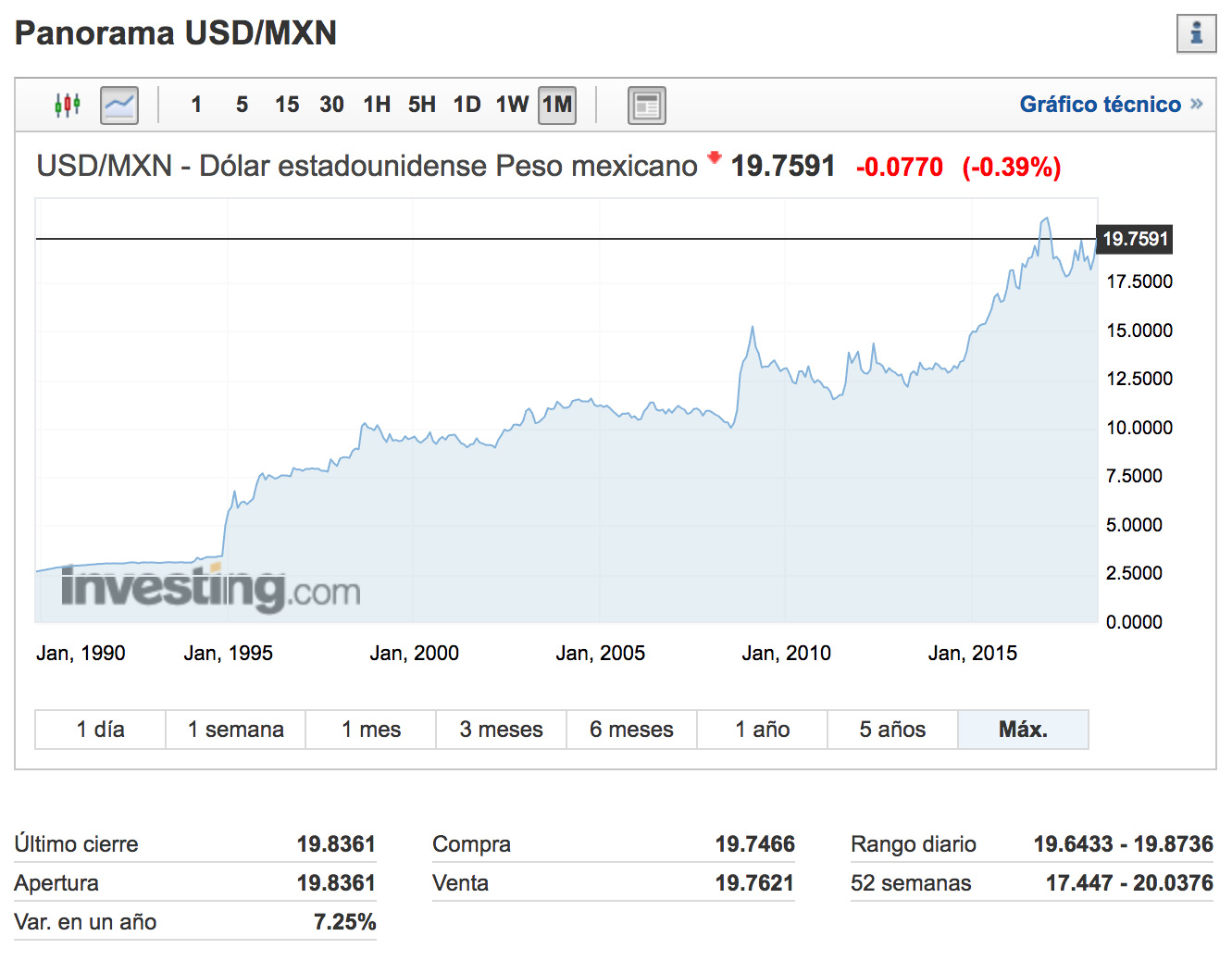 Investing Usd Mxn Dólar Peso Mexicano Al 30 De Mayo