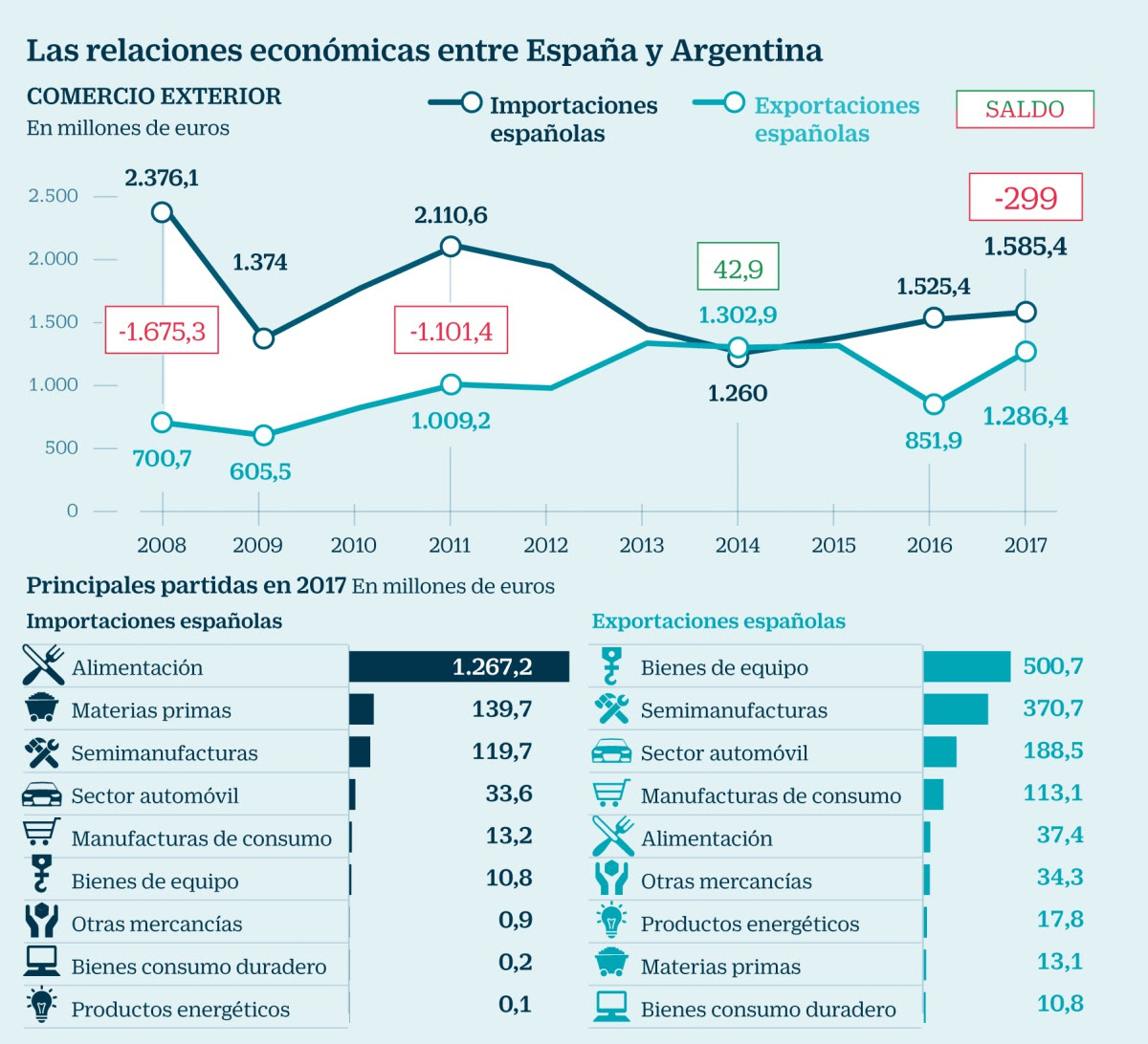 Relaciones económicas entre España y Argentina 2008-2017. Cinco Días, Carlos Molina.