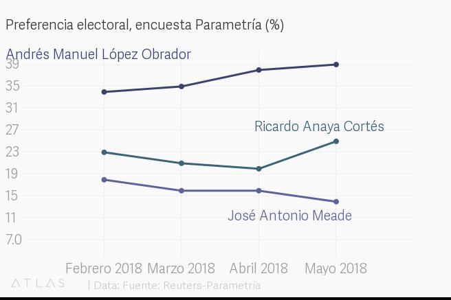 Encuesta de preferencias electorales de Reuters-Parametría. Publicación: 3 de mayo de 2018