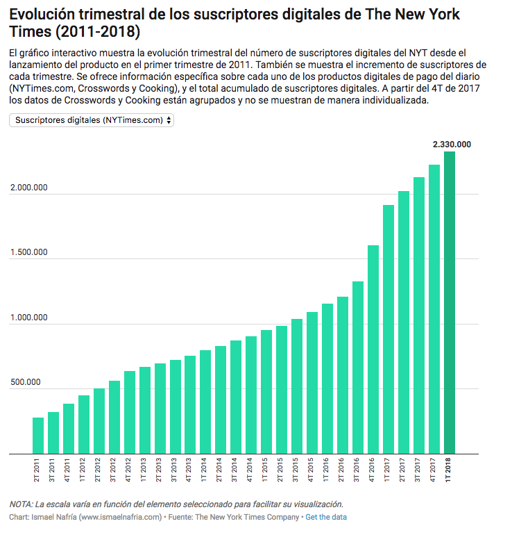 Ismael Nafría: Ingresos de The New York Times, 2011-2018; vías de ingreso. Reporte primer trimestre 2018.