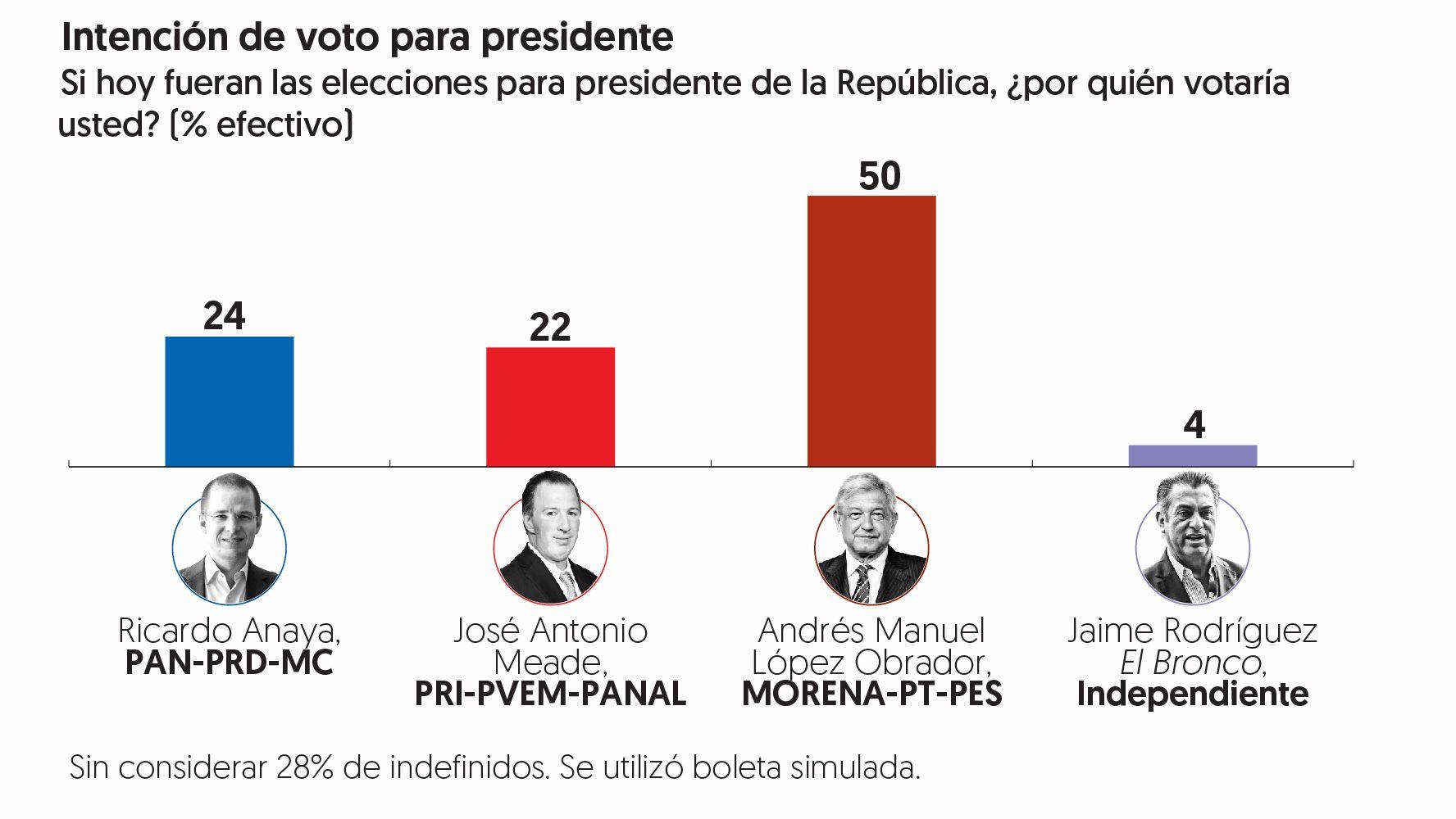Encuesta de preferencias electorales de <em></noscript>El Financiero</em>. Publicación: 4 de junio de 2018.&#8221; width=&#8221;1776&#8243; height=&#8221;1000&#8243; class=&#8221;aligncenter size-full wp-image-2765&#8243;></a></p> <p>&#8220;La ventaja de Andrés Manuel López Obrador se amplió entre mayo y junio de 20 a 26 puntos, al subir en la intención de voto de 46% a 50%, mientras que Ricardo Anaya pasó de 26 a 24% José Antonio Meade suma 22%&#8221;, destaca Alejandro Moreno en la <a href=