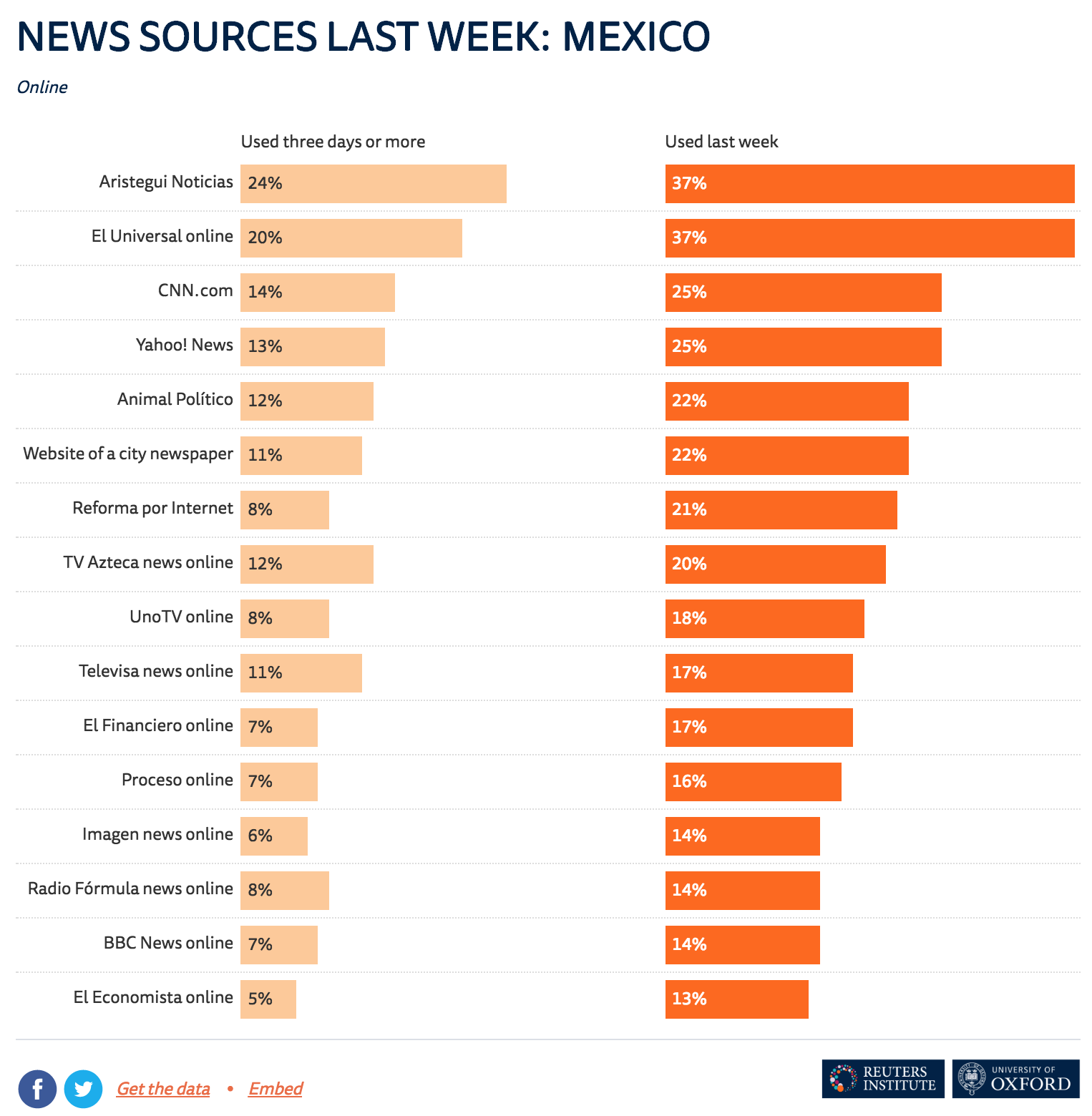 Digital News Report 2018, Instituto Reuters, Capítulo México.