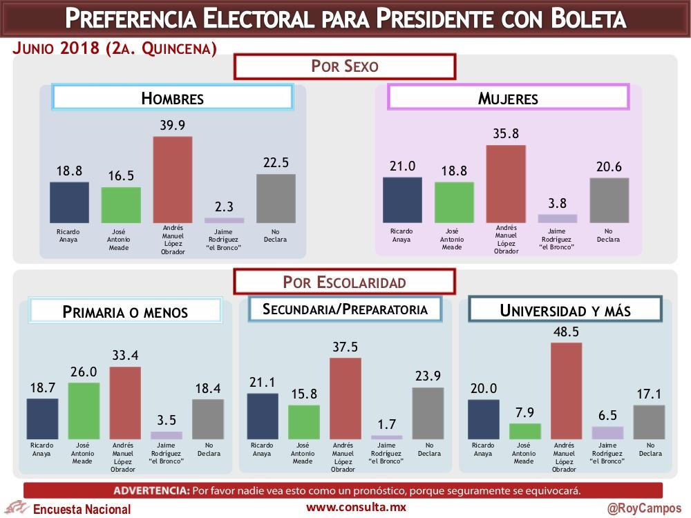 Encuesta de preferencias electorales de Consulta Mitofsky. Publicación: 25 de junio de 2018