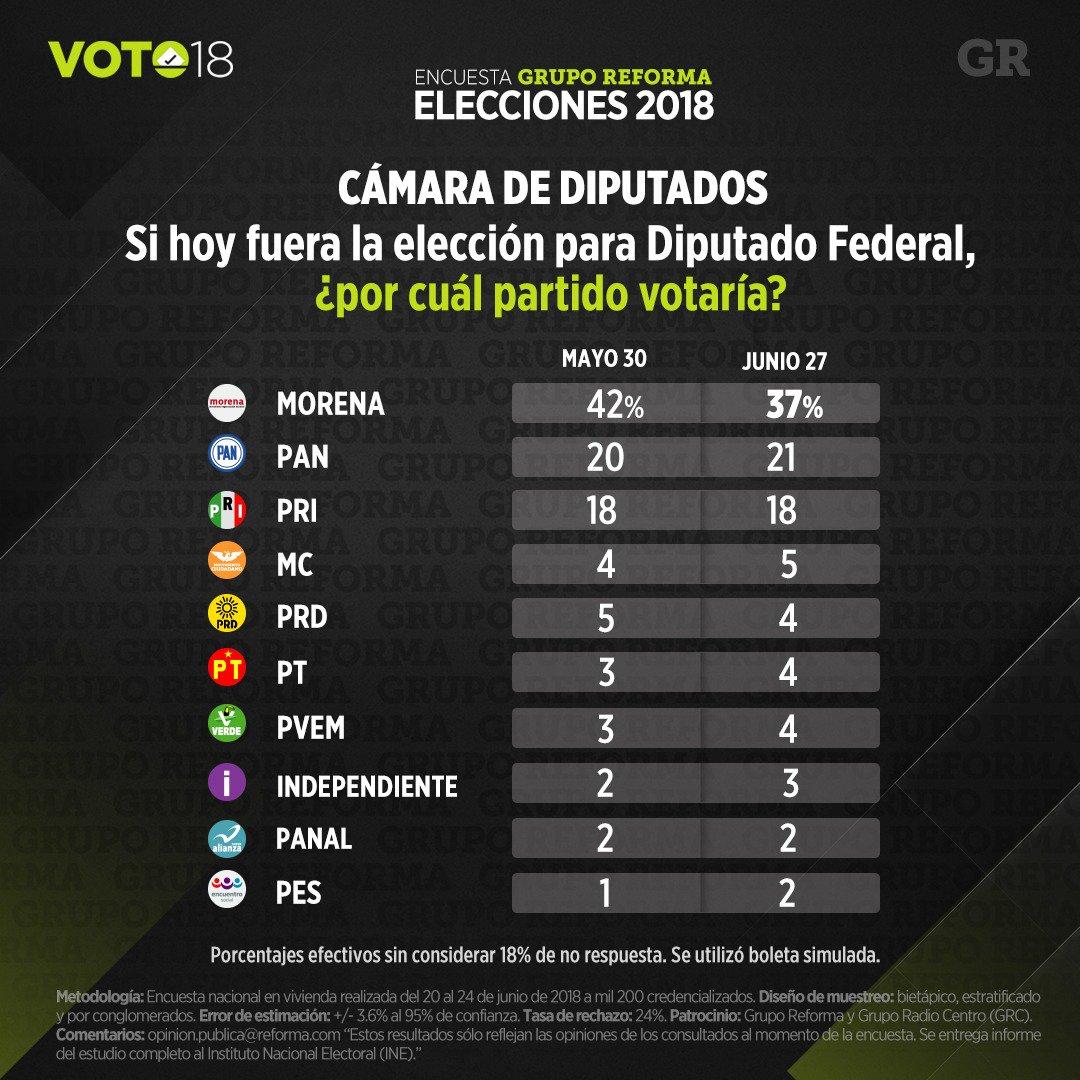 Encuesta de preferencias electorales de Reforma. Publicación: 27 de junio de 2018