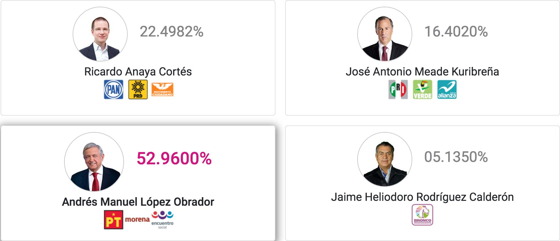 Resultados del PREP de la elección del 1 de julio de 2018, con 93.56% de las actas capturadas. Fuente: INE, 2 de julio.