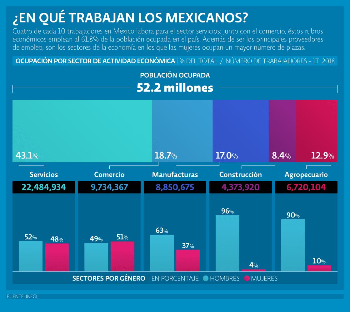 ¿En qué trabajan los mexicanos?, de Ana Karen García en <em>El Economista</em>, con datos a junio de 2018.