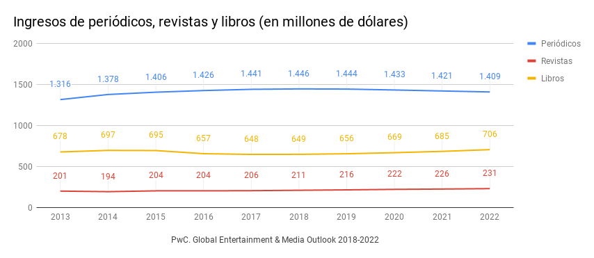 PwC. Global Entertainment & Media Outlook 2018-2022. Ingresos de periódicos, revistas y libros.