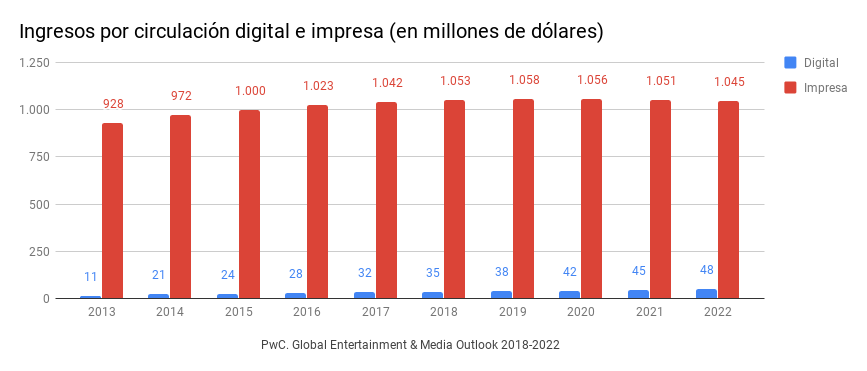 PwC. Global Entertainment & Media Outlook 2018-2022. Ingresos por circulación digital e impresa.