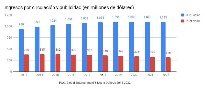 PwC. Global Entertainment & Media Outlook 2018-2022. Ingresos por circulación y publicidad.