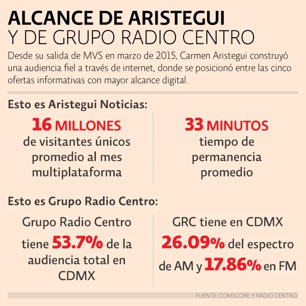 Los números de alcance digital de Aristegui Noticias, frente al alcance de Radio Centro en la radio de la CDMX.