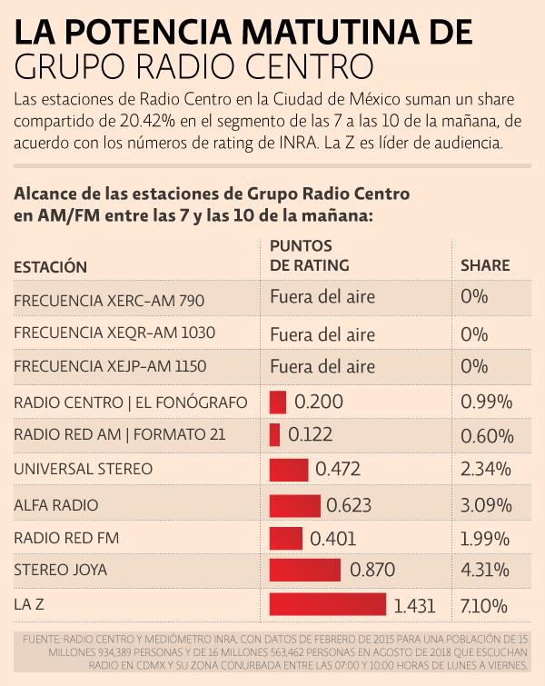 El alcance de las estaciones de Grupo Radio Centro en la CDMX. La Z es su marca líder, con un share de 7.20%
