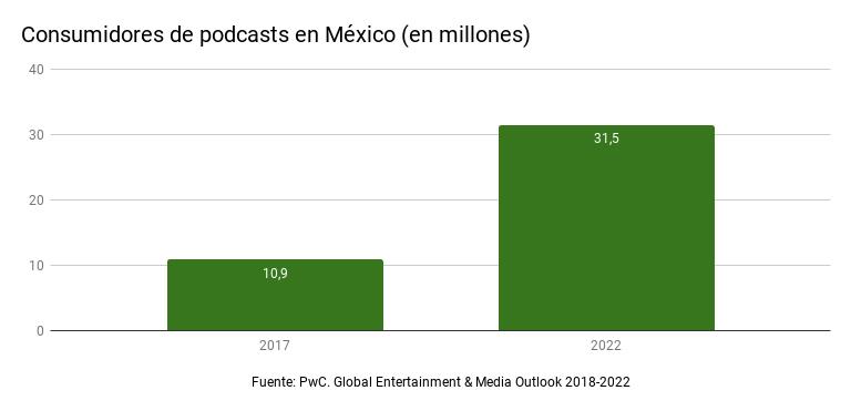 Consumidores de podcasts en México (en millones). Fuente: PwC. Global Entertainment & Media Outlook 2018-2022