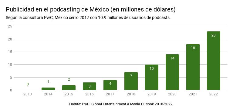 Publicidad en el podcasting de México (en millones de dólares). Fuente: PwC. Global Entertainment & Media Outlook 2018-2022