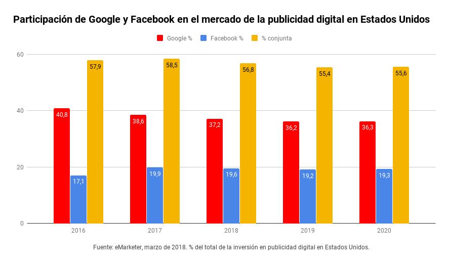Participación de Google y Facebook en el mercado de la publicidad digital en Estados Unidos. eMarketer, marzo de 2018.