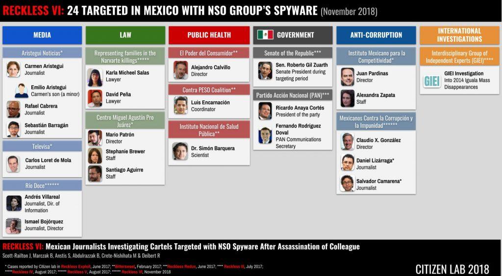 Objetivos del software espía Pegasus operado por el gobierno mexicano, actualización de noviembre de 2018. Fuente: Citizen Lab, Universidad de Toronto