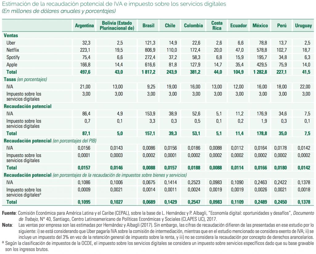 """Estimación de la recaudación potencial de IVA e impuesto sobre los servicios digitales. Fuente: CEPAL, Naciones Unidas. """"Panorama Fiscal de América Latina y el Caribe 2019: políticas tributarias para la movilización de recursos en el marco de la Agenda 2030 para el Desarrollo Sostenible""""."""
